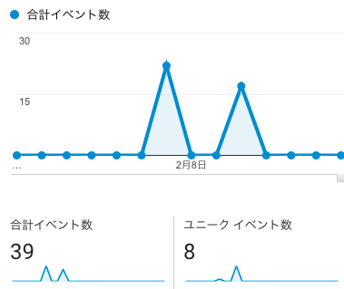 LIQUID CONNECT Googleアナリティクス